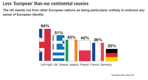 """Table from the """"Do we feel European and does it matter?"""" report from Nat6Cen Soical Research"""